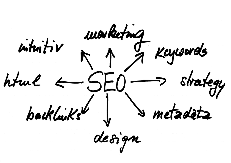 Hvac, plumbers, electricians and real estate seo